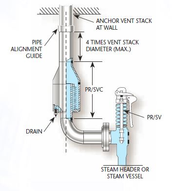 Vertical Pressure Relief
