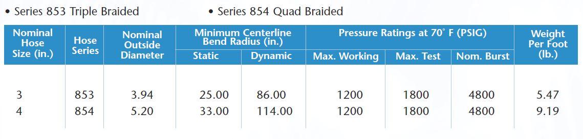 Series 850 Stainless Steel