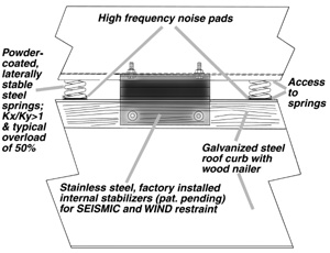 Rooftop Vibration Isolation Rails And Curbs